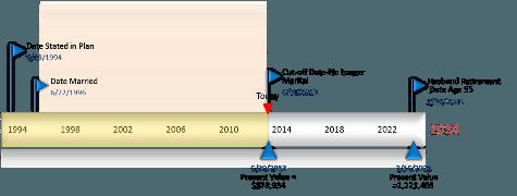 Maryland Divorce Financial Planner,divorce marital assets